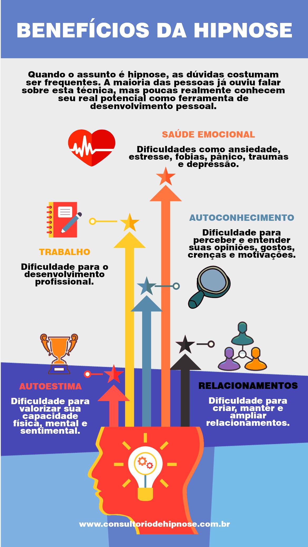 Infográfico - Benefícios da terapia por hipnose.
