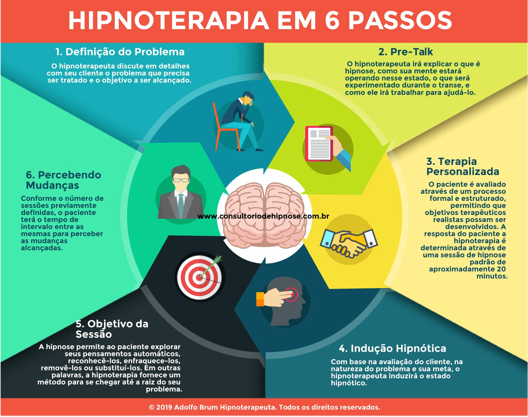 Infográfico - Hipnoterapia em 6 passos.
